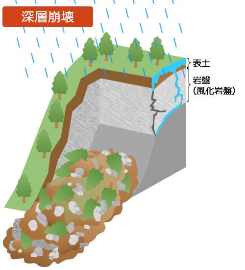 https://www3.pref.nara.jp/doshasaigai/Images/EDUC/dosya_shinsouhoukai2.jpg